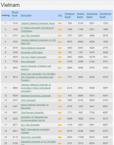 Đại học Hồng Đức đứng thứ 19 trong các trường đại học Việt Nam theo bảng xếp hạng Webometrics